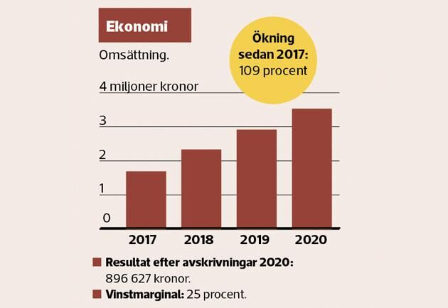 Resultat och vinstmarginal för Söderåsens turridning.