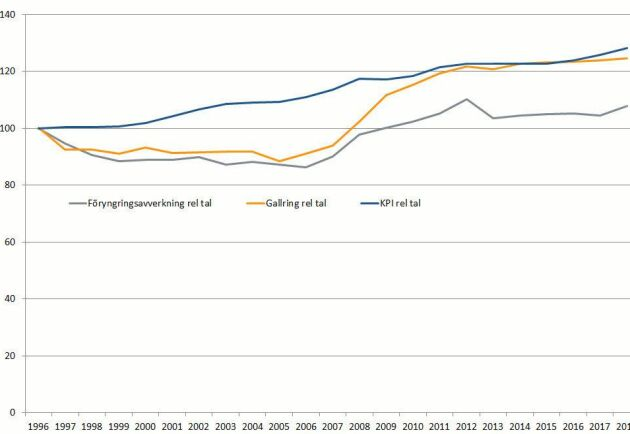 Slår KPI. Sedan 1996 har kostnaden för både föryngringsavverkning och gallring ökat snabbare än konsumentprisindex.