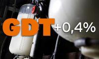 GDT-index fortsätter stiga