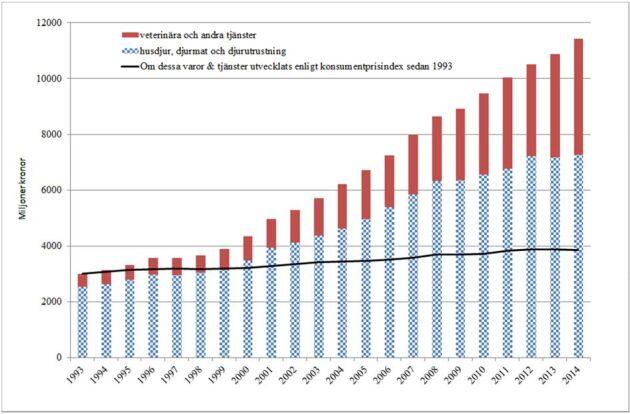 """Diagram från forskningsrapporten """"Värdet av hundar och katter i Sverige""""."""