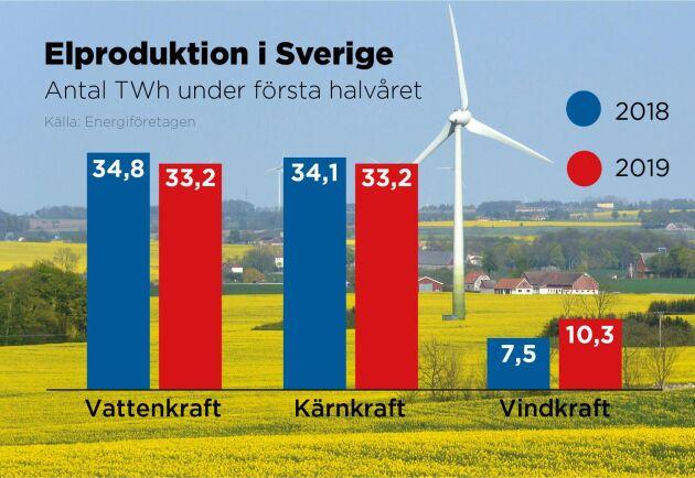 Produktionen av vindkraftsel ökade mellan första halvåret 2018 och första halvåret 2019.