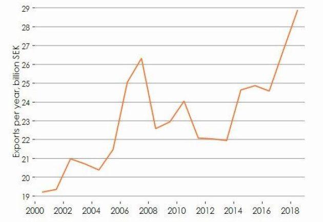 Trots stagnerande volymutveckling har värdet på trävaruexporten ändå ökat kontinuerligt de senaste åren.