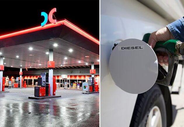 Riktpriset på diesel är nu nere på under 15 kronor/liter, vilket den inte varit på sedan mars i år.