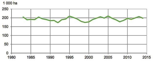 Årlig föryngringsavverkad areal, glidande 3-årsmedelvärde. Den föryngringsavverkade arealen har inte alls ökat i samma takt som volymen, vilket innebär att uttaget per hektar ökar.