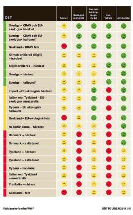 Den nya guiden håller fast vid modellen att redovisa slutsatserna i form av trafikljus i rött, gult och grönt.