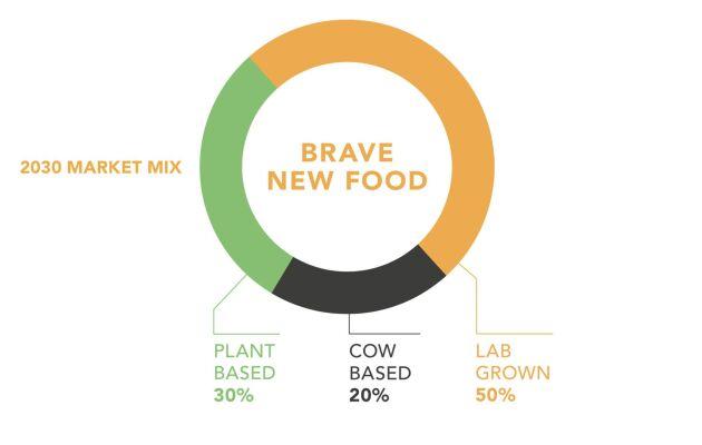 Scenario 4 – mjölken nästan utkonkurrerad Konstgjort mjölkprotein får bred acceptans bland allmänhet. Även dryckesmjölken når en nivå som smakmässigt accepteras och