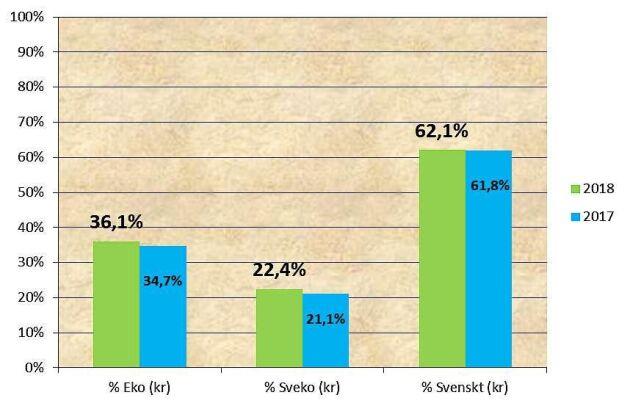 Statistiken baseras på cirka 60 procent av landets kommuner, regioner och landsting.