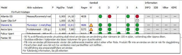 Gröna och röda gubbar hjälper till att ge värdefulla indikationer i Kemikollen. I växtodlingsprogrammet kan fält med samma gröda även markeras som ett kluster för att förenkla olika åtgärder.