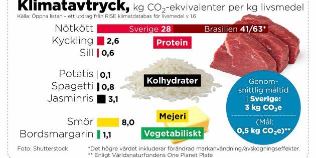 Nu kommer klimatmärkning av maten