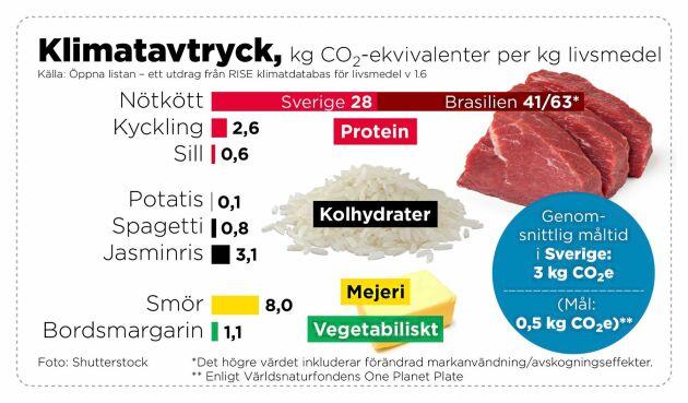 Olika livsmedels klimatavtryck, enligt Rise.