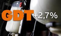 Efter nedgången –mjölkprisindex stiger igen