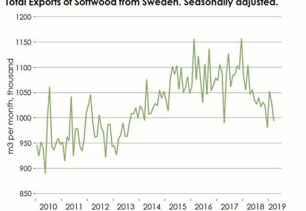 Efter att ha legat ganska stabil sen 2015 har exporten av sågade trävaror dalat snabbt sedan början på 2018.