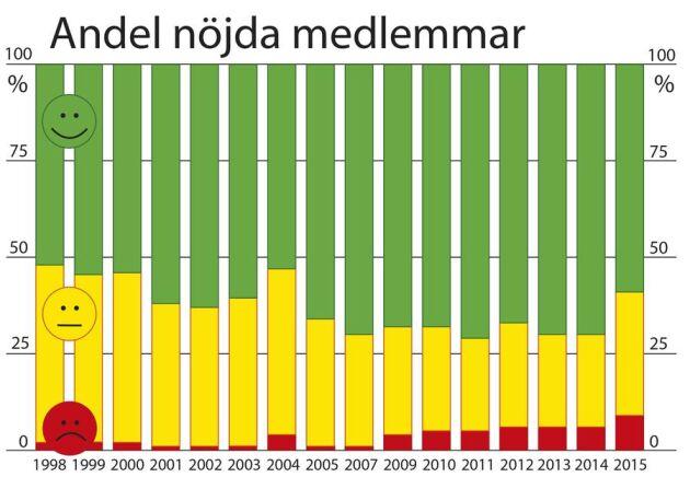 Det här visar nöjdhetsundersökningen bland LRFs medlemmar under tidigare år.