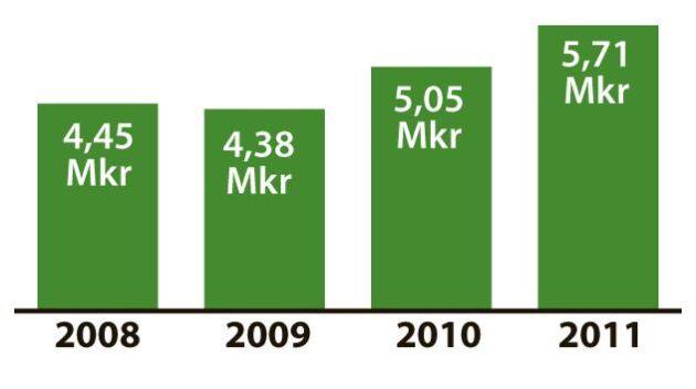 Viks gårds omsättningsökning 2008-2011 är 28 procent. Resultatet för 2011 visar en omsättning på 5 717 129 kronor. Omsättning/anställd: 816 732 kronor/person. Rörelseresultat efter avskrivning: 1 099 211 kronor.