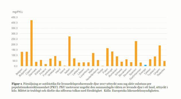 Antibiotikaanvändningen i svenskt jordbruk är bland de lägsta i EU, visar statistik från den europeiska läkemedelsmyndigheten.