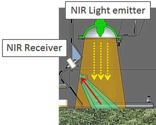 NIR On Board. Gör det möjligt att i realtid kontrollera den skördade grödans näringsmässiga sammansättning. Med NIR, eller reflektans av nära infraröd strålning, kan man förutsäga växters kemiska sammansättning. NIR on board registrerar både grödans näringsinnehåll och maskinens position. Det ger lantbrukaren en karta över de näringsmässiga skillnaderna i fältets gröda. NIR On Board kan även användas som fristående bärbart mätinstrument för att analysera foder och gödsel. Leverantör: New Holland.
