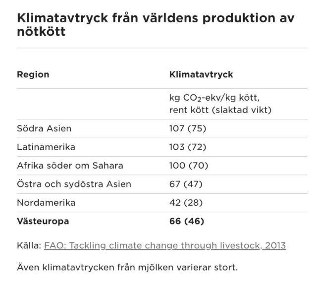 Forssell välkomnar även mer forskning om hur köttproducenter kan minska sin klimatpåverkan.