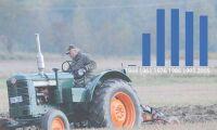 Traktorfrossa – så har utvecklingen varit i ditt län