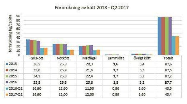 Andelen svenskt av grisköttsförbrukningen fortsätter öka. Men samtidigt fortsätter gris och nöt att minska sin andel av den totala köttförbrukningen till förmån för fågel.