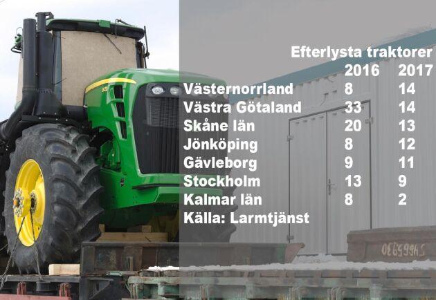 Stölderna av nya John Deere traktorer har fallit markant sedan 2015 då 51 JD-traktorer försvann. År 2017 hade siffran sjunkit till 14.