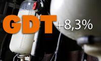 Största ökningen på över tre år för mjölkprisindex