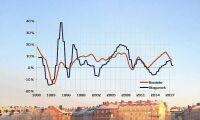 Bostadsprisfall påverkar skogsmarkspriset