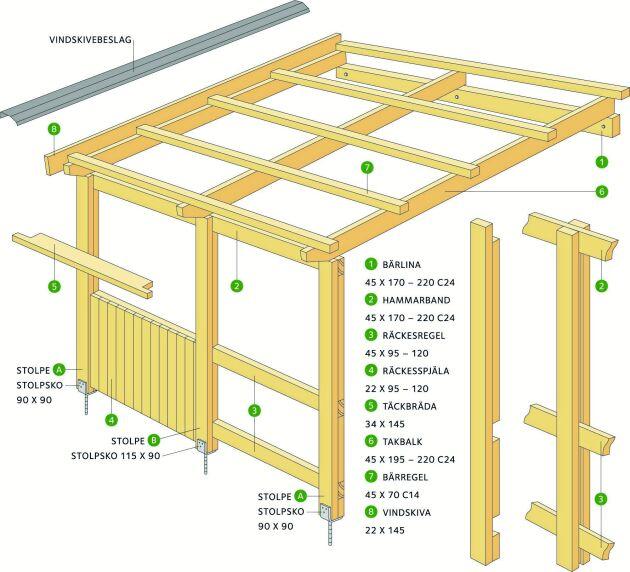 Ett altantak med beklädnad, en pergola utan. Beteckningarna C24 och C14 är hållfasthetsmärkning för konstruktionsvirke. Källa: Svenskt Trä,