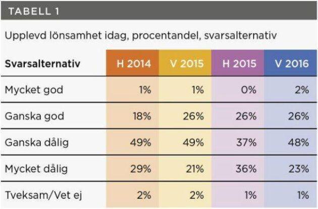 Så upplever de svenska lantbrukarna generellt sin lönsamhet i dag.