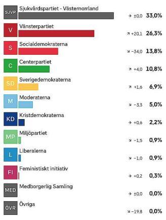 Så här röstade Sollefteå i Landstingsvalet Västernorrlands län. Källa: Valresultat SVT.
