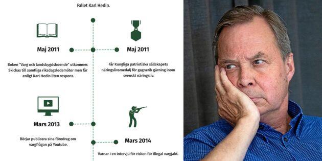 Tidslinje: Detta har hänt i Karl Hedin-fallet