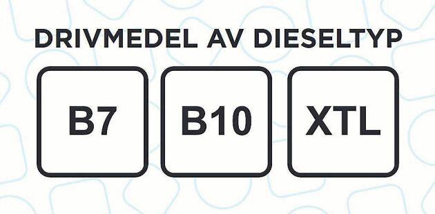 Dieselsymboler är fyrkantiga.