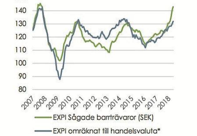 Exportprisindex för svenska barrträvaror visar att priserna i svenska kronor är uppe och nosar på rekordnivåerna från 2007. Omräknat till handelsvaluta är nivån inte riktigt lika hög på grund av den svaga kronan. Källa: SCB/Skogsindustrierna