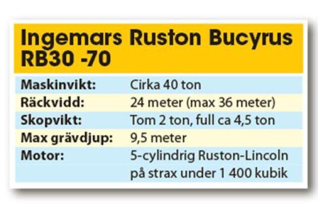 Fakta Ruston Bucyrus.