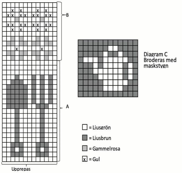 Diagram A, B och C.